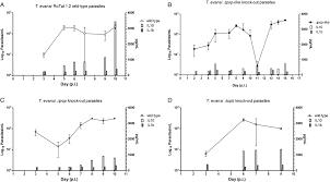 prolyl oligopeptidase like deficient trypanosoma evansi parasites