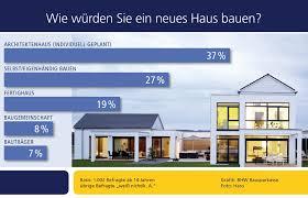 Hauskauf Wohnzimmerz Traumhäuser Bauen With Eigenkapital Bei Hausbau Oder