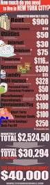 How Much Does 6 Flags Cost Cost Of Living On Pinterest Cost Of Goods Global World And
