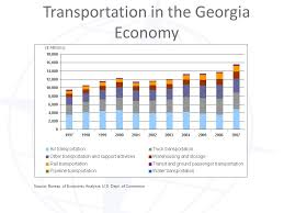 us department of commerce bureau of economic analysis transportation in the economy source bureau of economic