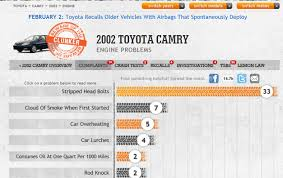 toyota camry reliability reliability guide what s the most reliable year of toyota camry