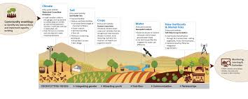 coping with climate change u2013 icrisat