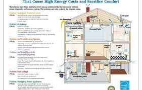 energy efficient home designs air conditioner efficient home design simple decor house plans