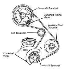 Ford Explorer Timing Chain - ford 2 3 timing marks pictures diagrams wiring diagram schematics