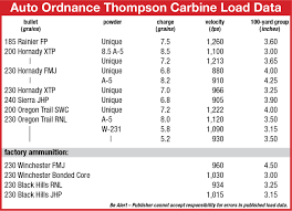 loads for an auto ordnance thompson carbine load data article