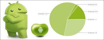 android user user friendly android application development