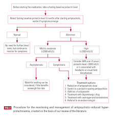 management of antipsychotic induced hyperprolactinaemia bjpsych