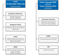 hazardous materials classification table hazardous chemicals safety management procedures flinders university