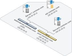Global Load Balancing Dns And by Lync Dns Load Balancing It Pro