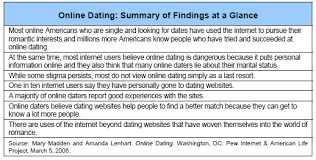 Dating related activities online Summary of findings