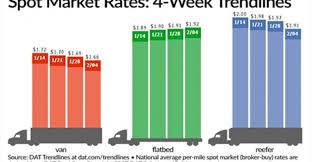 truckload fuel surcharge table spot truckload freight rates reefer van flatbed dat