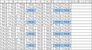 truth table validity generator table exles