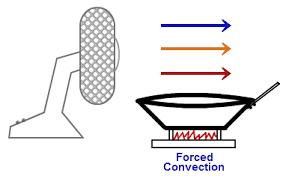 examples of convection heat transfer tutorvista com