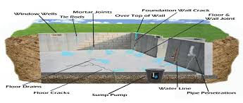 How To Stop Basement Leaks by Basements U0026 Water Dave Sinton Chinook Hpi Pulse Linkedin