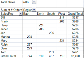 how to use pivot tables ora 00001 unique constraint violated pivot table plugin for apex