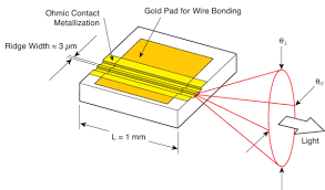 laser diode technology