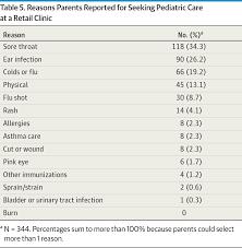 pediatric care at retail clinics pediatrics jama pediatrics