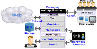 standards for web applications on mobile current state and