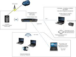 Home Lan Network Design Inspiring Design Ideas My Home Network 5 Example Of A Home