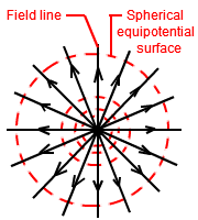 equipotential surfaces lines physics tutorvista com