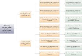 issue tree template powerpoint issue tree template how to create