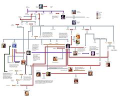 egyptian family tree smite