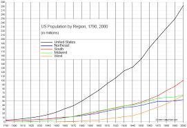 of us population 1790 2000