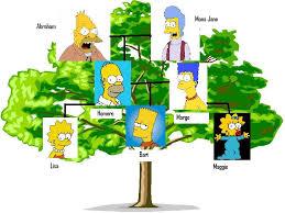 exercises family tree
