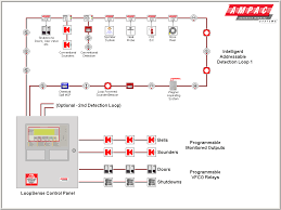 ampac world leader of innovative solutions in fire detection and