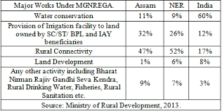 Table    Percentage of Expenditure Incurred in the Different Heads of Works          up to Dec