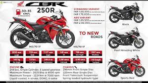 honda cbr details and price detailed comparison honda cbr250r vs ktm rc 200