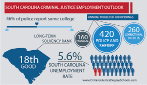 job openings in greenville sc best criminal justice schools in south carolina