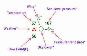 sample station model plot