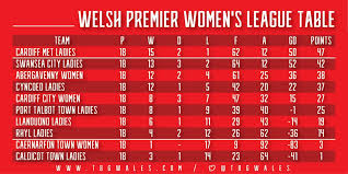 wales premier league table the wpwl thewpwl twitter