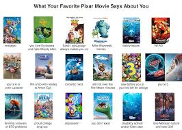 Pixar Meme - what your favorite pixar movie says about you this meme still going
