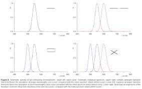 handling electromagnetic radiation beyond terahertz using