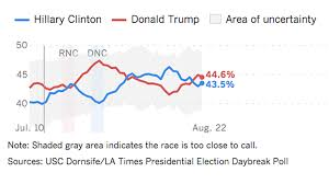 Presidential Election 2016 Predictions By State Html by Trump Gains Ground Against Clinton Tracking Poll Finds La Times