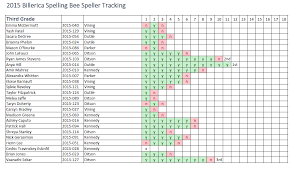 2015 bee round by round tracking billerica spelling bee