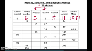 Ged Worksheets Protons Neutrons And Electrons Practice Worksheet Cockpito