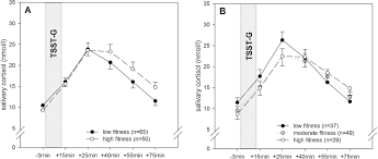 impact of physical fitness on salivary stress markers in sedentary
