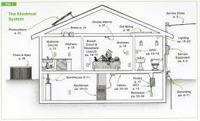 house wiring code u2013 readingrat net
