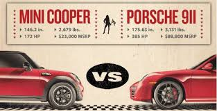 mini cooper porsche video mini challenges porsche 911 to race against cooper s at road