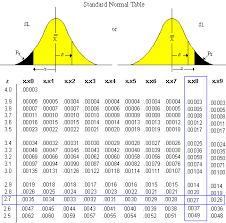 Normal Standard Table Capability Analysis How Is It Made 4 Calculate The Percent Out