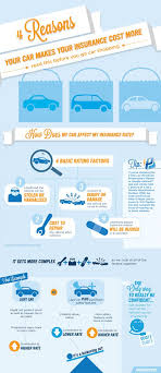 how does my car affect my insurance rates this infographic by progressive