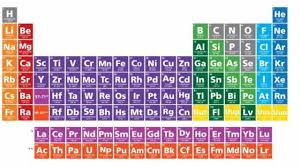 Br Element Periodic Table Discovery Of 4 New Elements Completes The Periodic Table U2013 Humanity