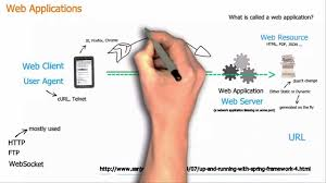 https how basic concepts of web applications how they work and the http