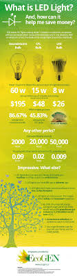 do led lights save money led lighting cost savings an infographic ecogen a led