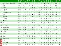 la liga premier league table premier league table plus the standings in serie a la liga