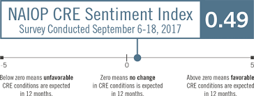 naiop sentiment index naiop