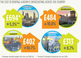 average cost of rent cost of renting a room in london rises to an all time high city a m